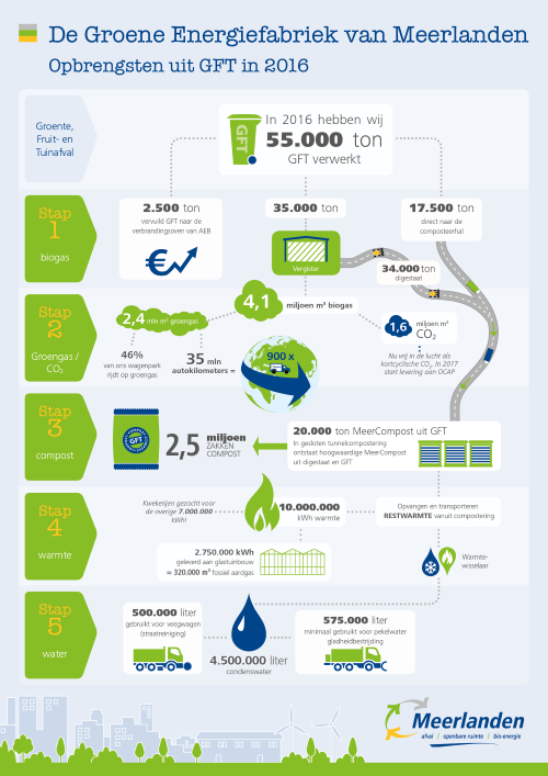 Infographic - De Groene Energiefabriek van Meerlanden in 2016 - web small