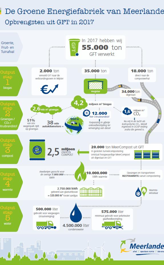 Infographic - de Groene Energiefabriek van Meerlanden - opbrengsten 2017