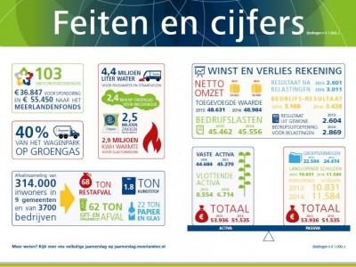 Feiten en cijfers Meerlanden 2014 in een oogopslag